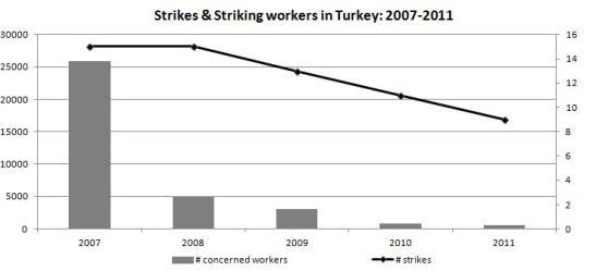 StrikesTurkey2007-2011